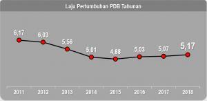 Tertinggi Sejak 2014, BPS: Ekonomi Indonesia 2018 Tumbuh 5,17 Persen