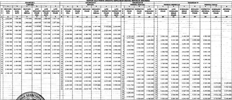 Gaji Pokok Baru Anggota Polri, Terendah Rp 1,643 Juta, Tertinggi Rp 5,930 Juta