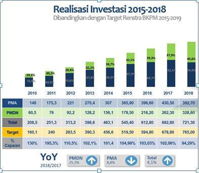 Lampaui Target, Kepala BKPM: Tren Investasi 2015-2018 Tumbuh Positif
