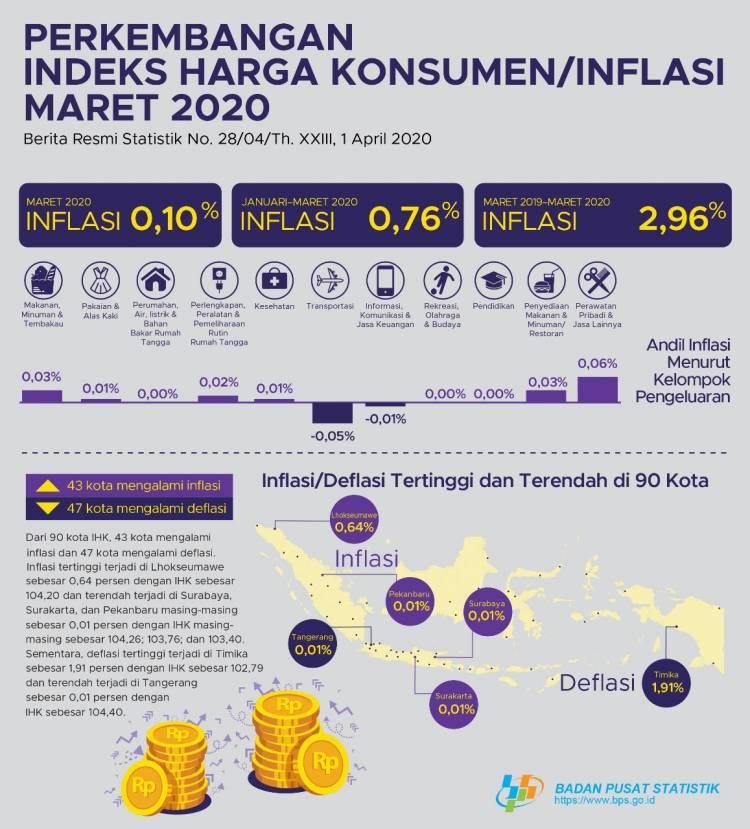 BPS: Inflasi Maret 2020 Cukup Terkendali
