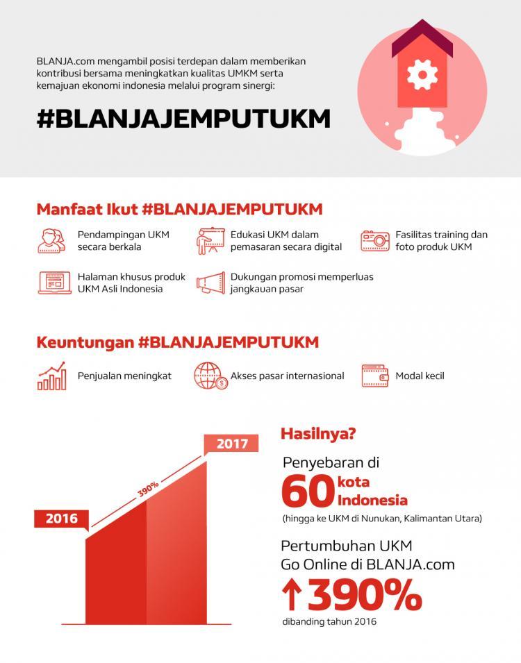 BLANJA.COM Hadirkan program #BLANJAJEMPUTUKM