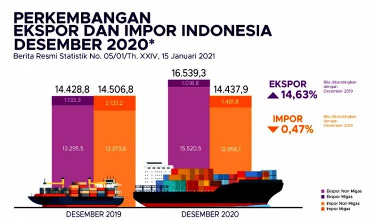 BPS Rilis Nilai Ekspor Indonesia, Capai 16,54 Miliar Dolar AS