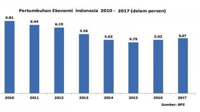 BPS: Pertumbuhan Ekonomi 2017 Capai 5,07 Persen