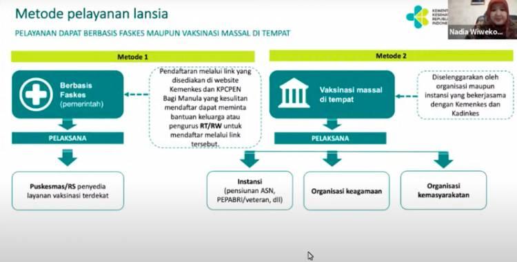 Kemenkes Buka Dua Mekanisme Pendaftaran Vaksinasi COVID-19 Bagi Lansia, Berikut Link Pendaftarannya