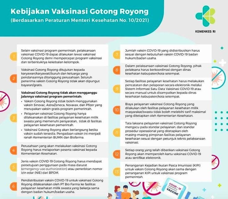 Kemenkes: Vaksinasi Gotong Royong untuk Percepat dan Perluas Cakupan Vaksinasi COVID-19