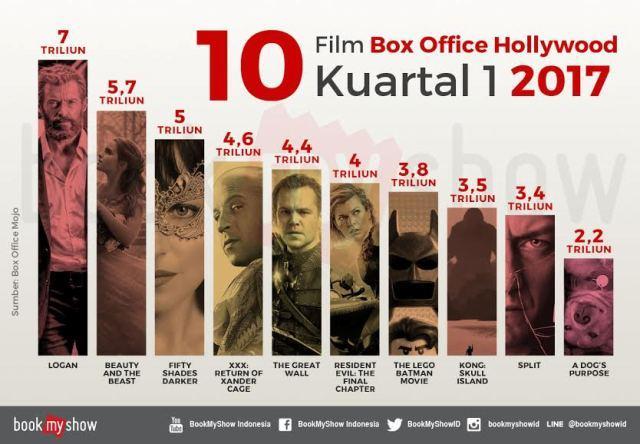 BookMyShow Urutkan 10 Film Box Office Terlaris Kuartal 1 Tahun 2017