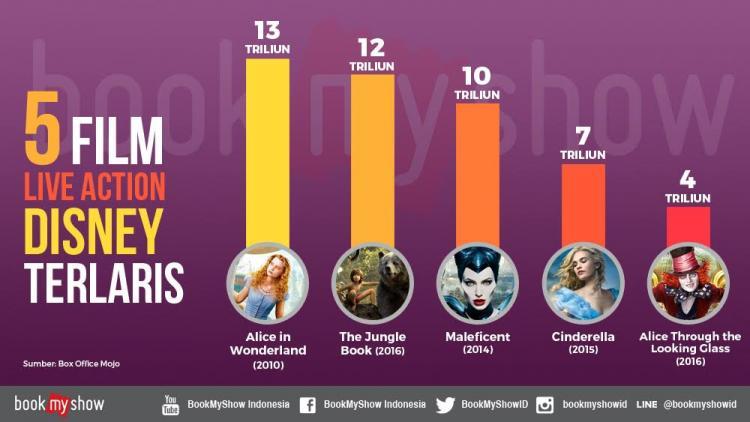 Film Beauty and the Beast Tayang, Ini Dia 5 Film Live Action Disney Terlaris