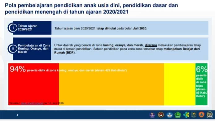 Satuan Pendidikan di Zona Kuning, Oranye dan Merah Dilarang Lakukan Pembelajaran Tatap Muka