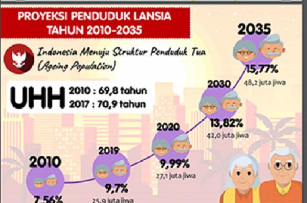 Indonesia Masuki Periode Peningkatan Jumlah Lansia