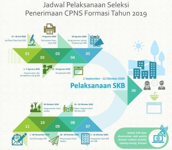 BKN Akan Gelar SKB CPNS Formasi Tahun 2019, Ini Jadwalnya