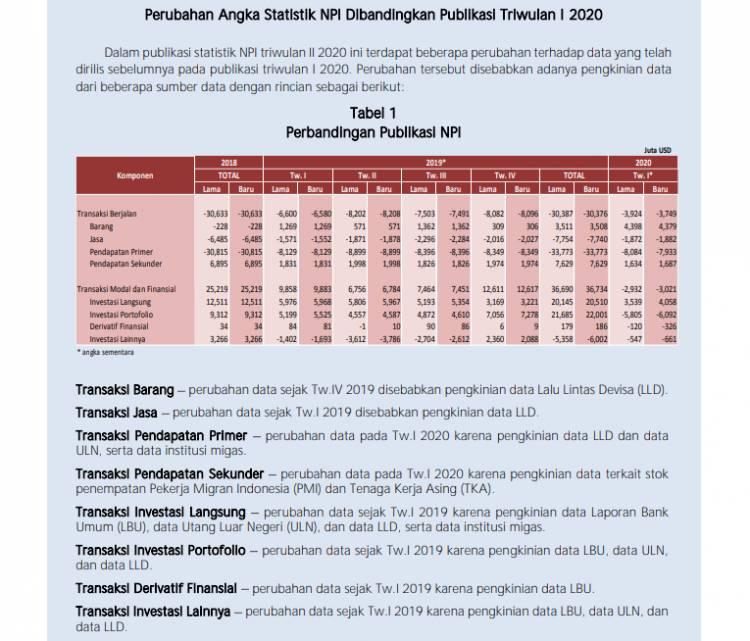 BI: Neraca Pembayaran Indonesia Triwulan II Catat Surplus Cukup Besar