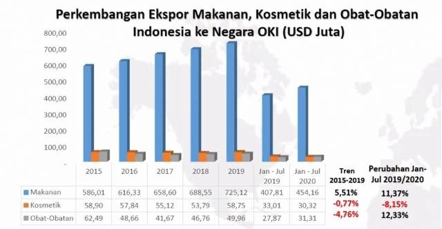 Sertifikasi Halal Bantu Produk Indonesia Bersaing Secara Global