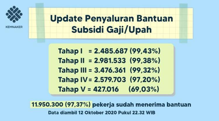 Penyaluran Program Subsidi Upah/Gaji Capai 97,37 Persen