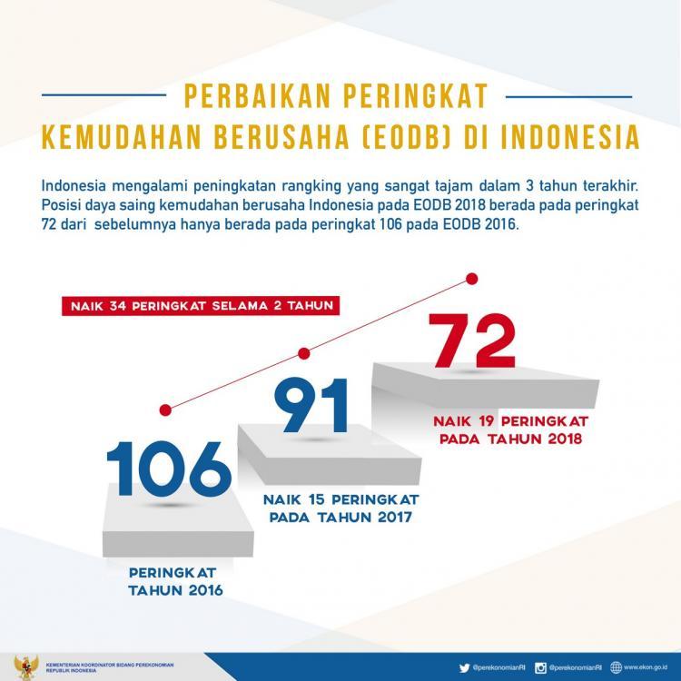 Rating EODB Melonjak ke-72, Perwakilan Bank Dunia: Indonesia Lakukan 7 Reformasi