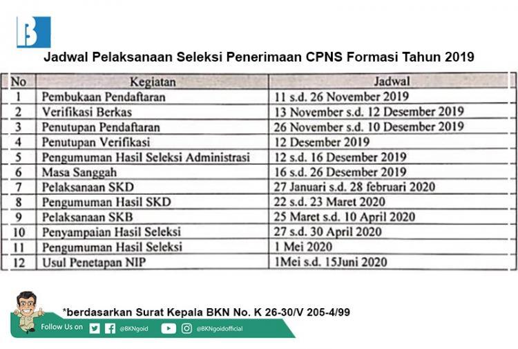 Pendaftaran Ditutup, BKN Terbitkan Jadwal Acuan Tahapan Seleksi CPNS 2019