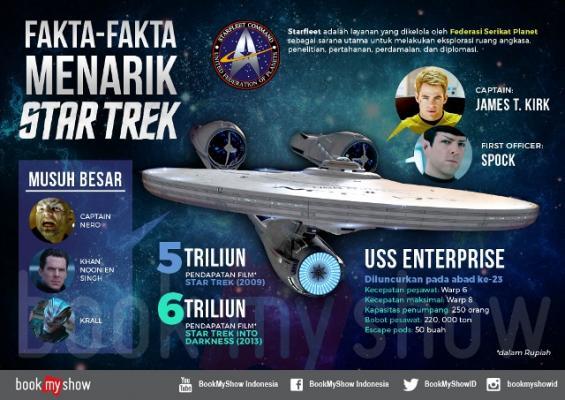 Inilah Fakta Menarik Sebelum Nonton Star Trek Beyond