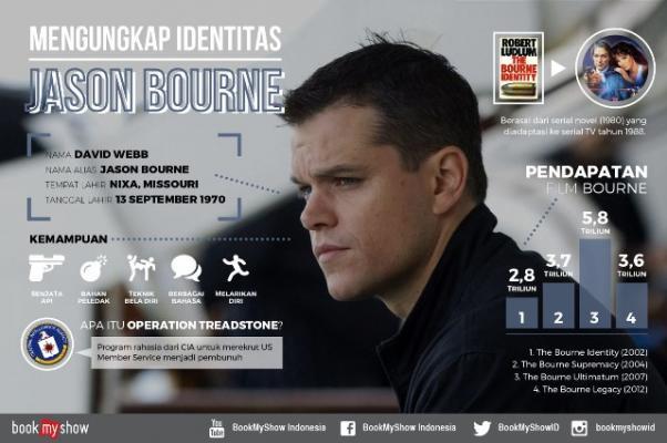 Mengungkap Identitas Jason Bourne yang Akan Tayang di Bioskop Rabu Besok