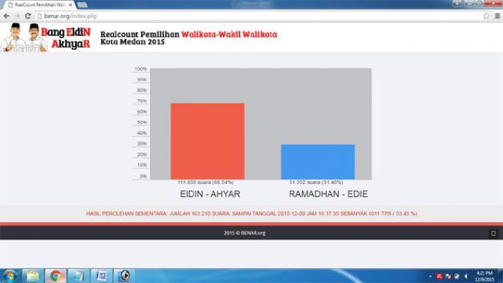 Real Count Pilkada Medan: BENAR Unggul 68,5 Persen
